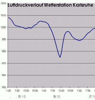 Verlauf des Luftdrucks auf den Meeresspiegel bezogen (O Meter NN)